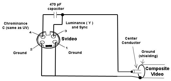 Hướng dẫn chuyển đổi cổng S-video sang cổng Video trên máy chiếu, svideo to video