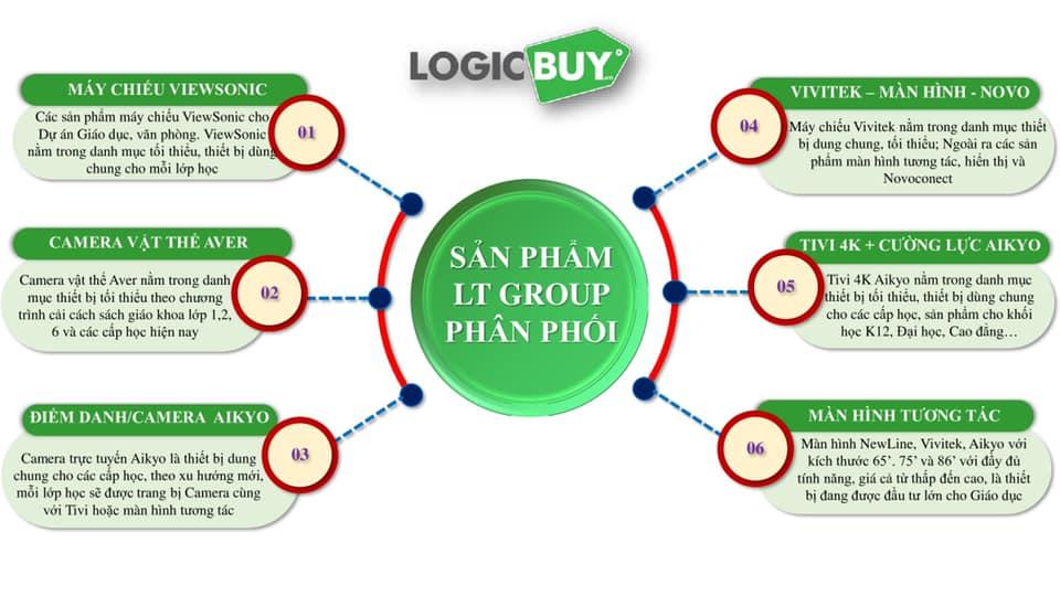 LogicBUY Educattion – Kiến tạo Công nghệ Giáo dục